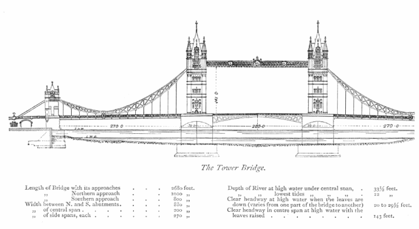 Architectural drawing of Tower Bridge